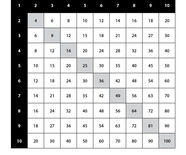 Multiplication Table - Free Printable Multiplication Worksheets PDF